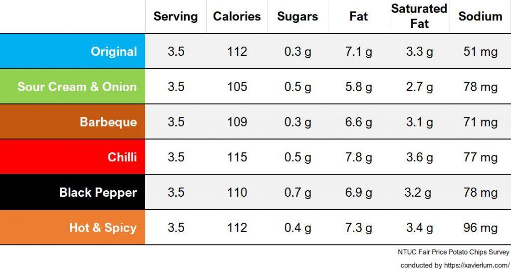 NTUC FairPrice Potato Chips nutritional information